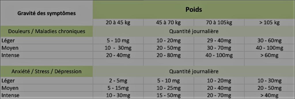 calcul dosage cbd swissbo